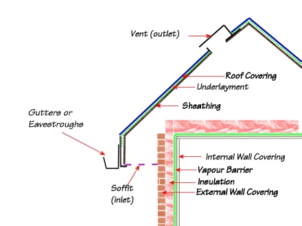 Schematic showing main roof components