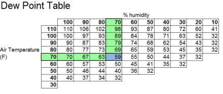 Dew-point Table