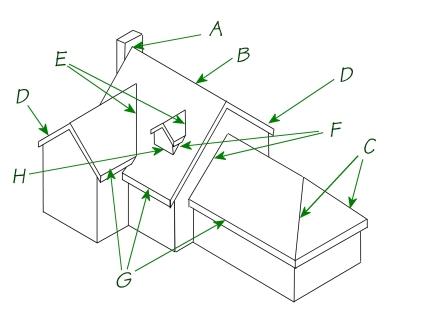 House schema Trouble spots